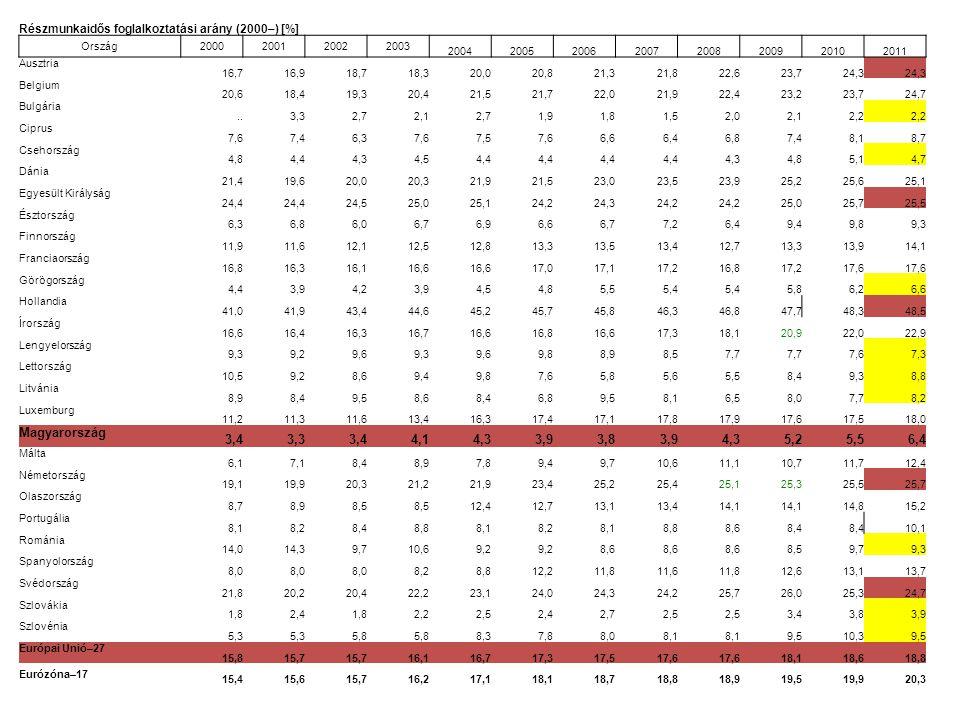 Részmunkaidős foglalkoztatási arány (2000–) [%]